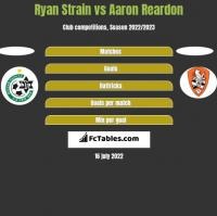 Ryan Strain vs Aaron Reardon h2h player stats
