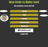 Ryan Strain vs Walter Scott h2h player stats