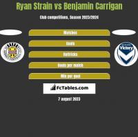 Ryan Strain vs Benjamin Carrigan h2h player stats