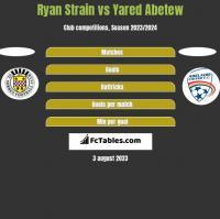 Ryan Strain vs Yared Abetew h2h player stats