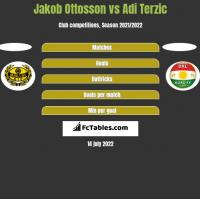 Jakob Ottosson vs Adi Terzic h2h player stats
