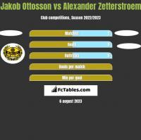 Jakob Ottosson vs Alexander Zetterstroem h2h player stats