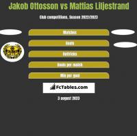 Jakob Ottosson vs Mattias Liljestrand h2h player stats