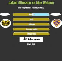 Jakob Ottosson vs Max Watson h2h player stats