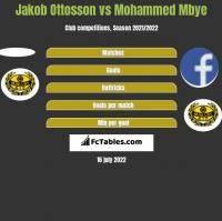 Jakob Ottosson vs Mohammed Mbye h2h player stats