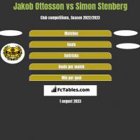 Jakob Ottosson vs Simon Stenberg h2h player stats
