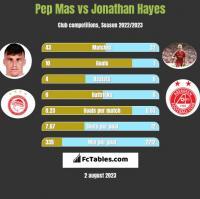 Pep Mas vs Jonathan Hayes h2h player stats