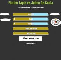 Florian Lapis vs Julien Da Costa h2h player stats