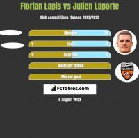 Florian Lapis vs Julien Laporte h2h player stats