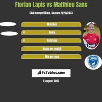 Florian Lapis vs Matthieu Sans h2h player stats