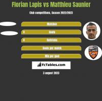 Florian Lapis vs Matthieu Saunier h2h player stats