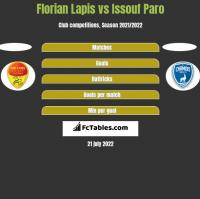 Florian Lapis vs Issouf Paro h2h player stats
