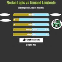 Florian Lapis vs Armand Lauriente h2h player stats