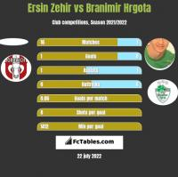 Ersin Zehir vs Branimir Hrgota h2h player stats