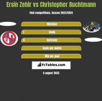 Ersin Zehir vs Christopher Buchtmann h2h player stats