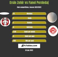 Ersin Zehir vs Fanol Perdedaj h2h player stats