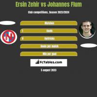 Ersin Zehir vs Johannes Flum h2h player stats