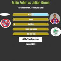 Ersin Zehir vs Julian Green h2h player stats