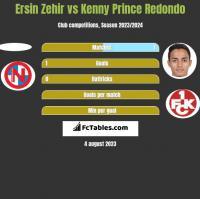 Ersin Zehir vs Kenny Prince Redondo h2h player stats