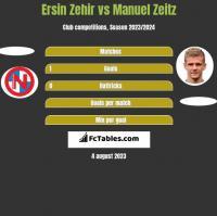 Ersin Zehir vs Manuel Zeitz h2h player stats