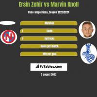 Ersin Zehir vs Marvin Knoll h2h player stats