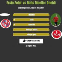 Ersin Zehir vs Mats Moeller Daehli h2h player stats