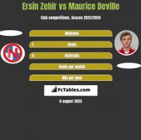 Ersin Zehir vs Maurice Deville h2h player stats