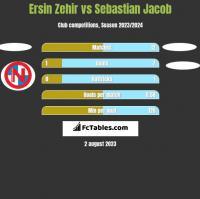 Ersin Zehir vs Sebastian Jacob h2h player stats
