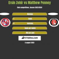 Ersin Zehir vs Matthew Penney h2h player stats