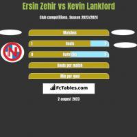 Ersin Zehir vs Kevin Lankford h2h player stats