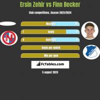 Ersin Zehir vs Finn Becker h2h player stats