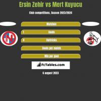 Ersin Zehir vs Mert Kuyucu h2h player stats