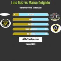 Luis Diaz vs Marco Delgado h2h player stats