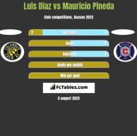 Luis Diaz vs Mauricio Pineda h2h player stats