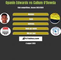 Opanin Edwards vs Callum O'Dowda h2h player stats