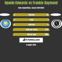 Opanin Edwards vs Frankie Raymond h2h player stats