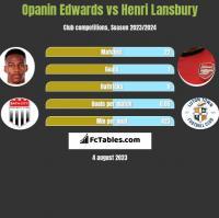 Opanin Edwards vs Henri Lansbury h2h player stats
