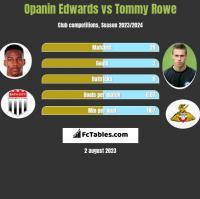 Opanin Edwards vs Tommy Rowe h2h player stats