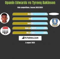 Opanin Edwards vs Tyreeq Bakinson h2h player stats