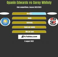 Opanin Edwards vs Corey Whitely h2h player stats