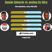 Opanin Edwards vs Joshua Da Silva h2h player stats