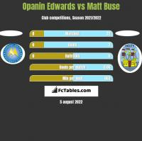 Opanin Edwards vs Matt Buse h2h player stats
