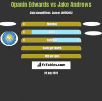 Opanin Edwards vs Jake Andrews h2h player stats