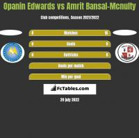 Opanin Edwards vs Amrit Bansal-Mcnulty h2h player stats