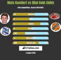 Mats Koehlert vs Bilal Ould-Chikh h2h player stats