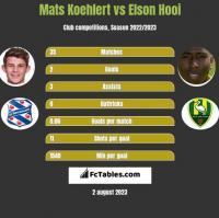 Mats Koehlert vs Elson Hooi h2h player stats
