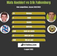 Mats Koehlert vs Erik Falkenburg h2h player stats
