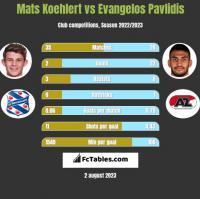 Mats Koehlert vs Evangelos Pavlidis h2h player stats