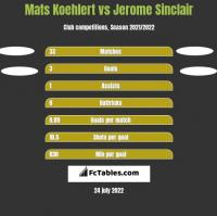 Mats Koehlert vs Jerome Sinclair h2h player stats