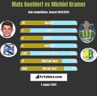 Mats Koehlert vs Michiel Kramer h2h player stats